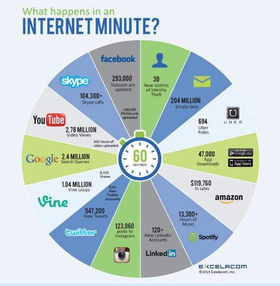 一分钟内互联网上到底发生了什么?