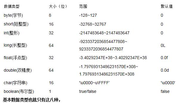 Java中8中基本数据类型(primitive Type).png