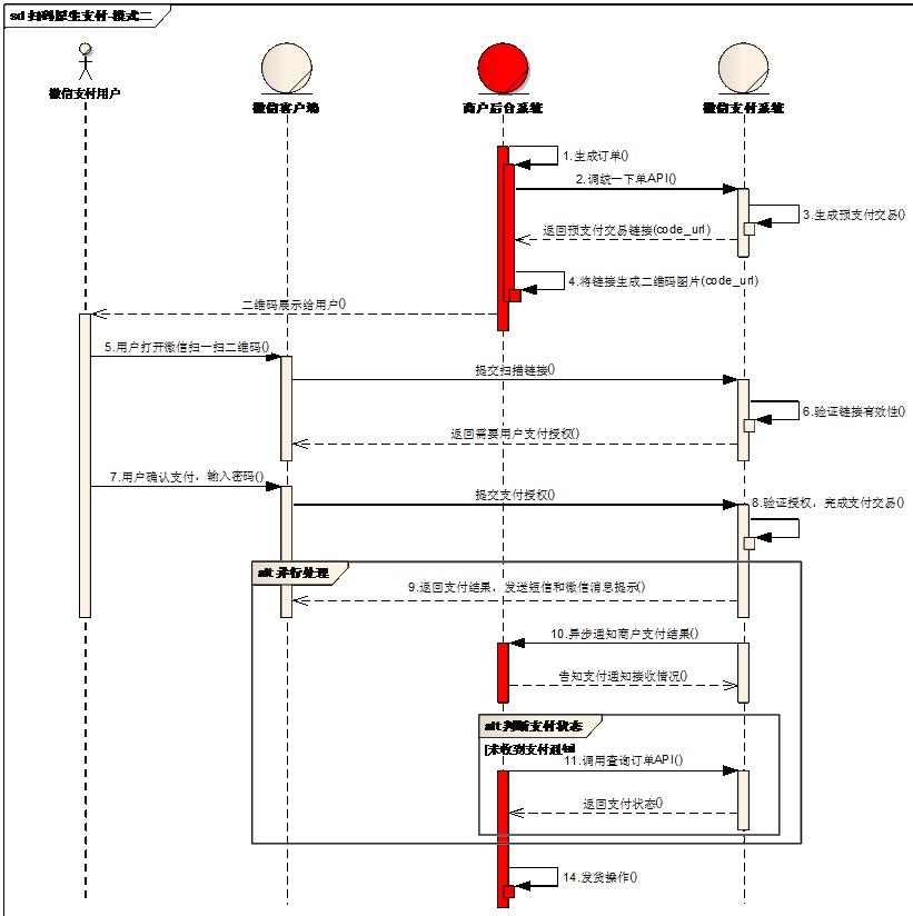 原生支付模式二时序图