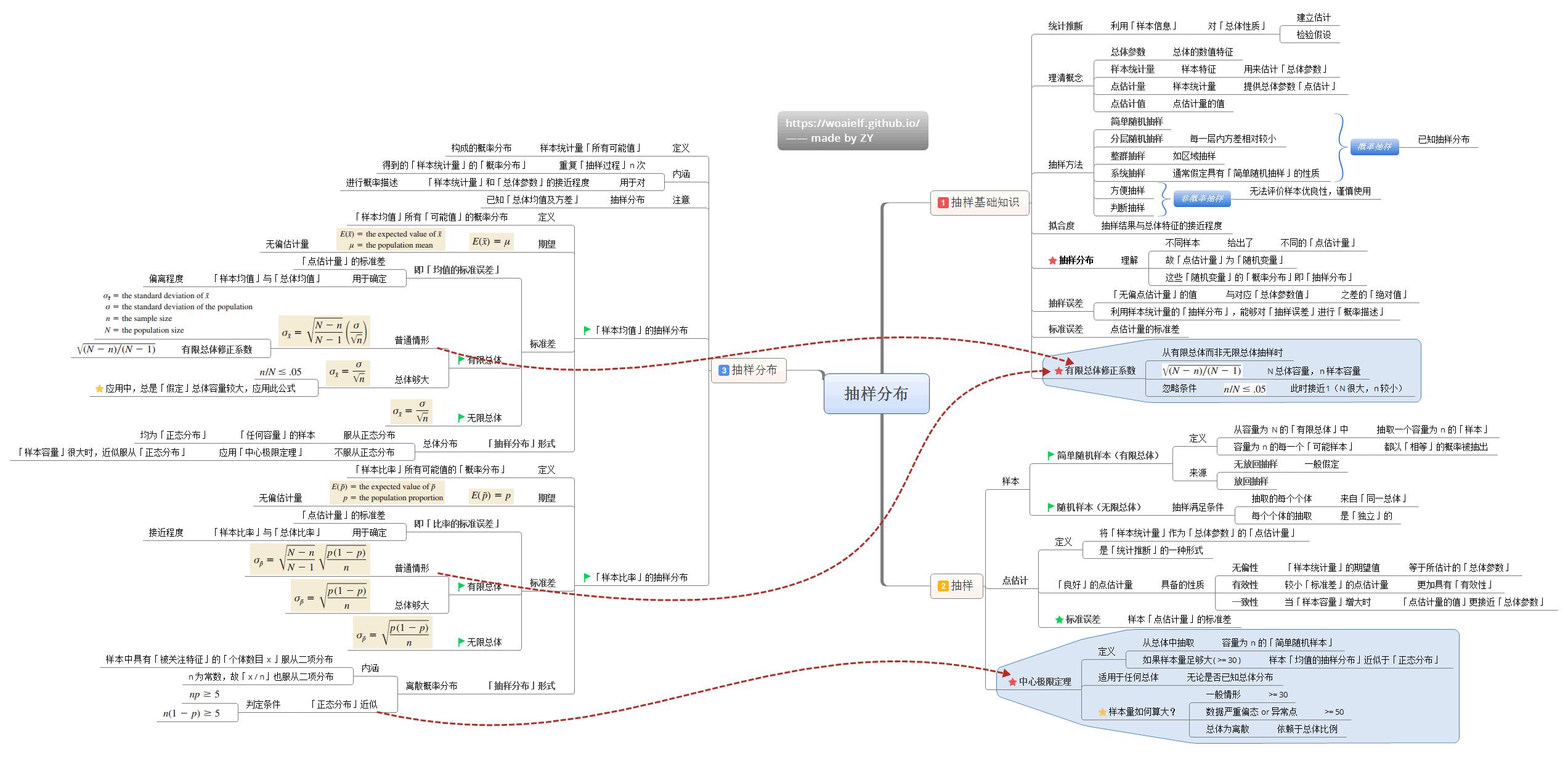 5-抽样分布.png