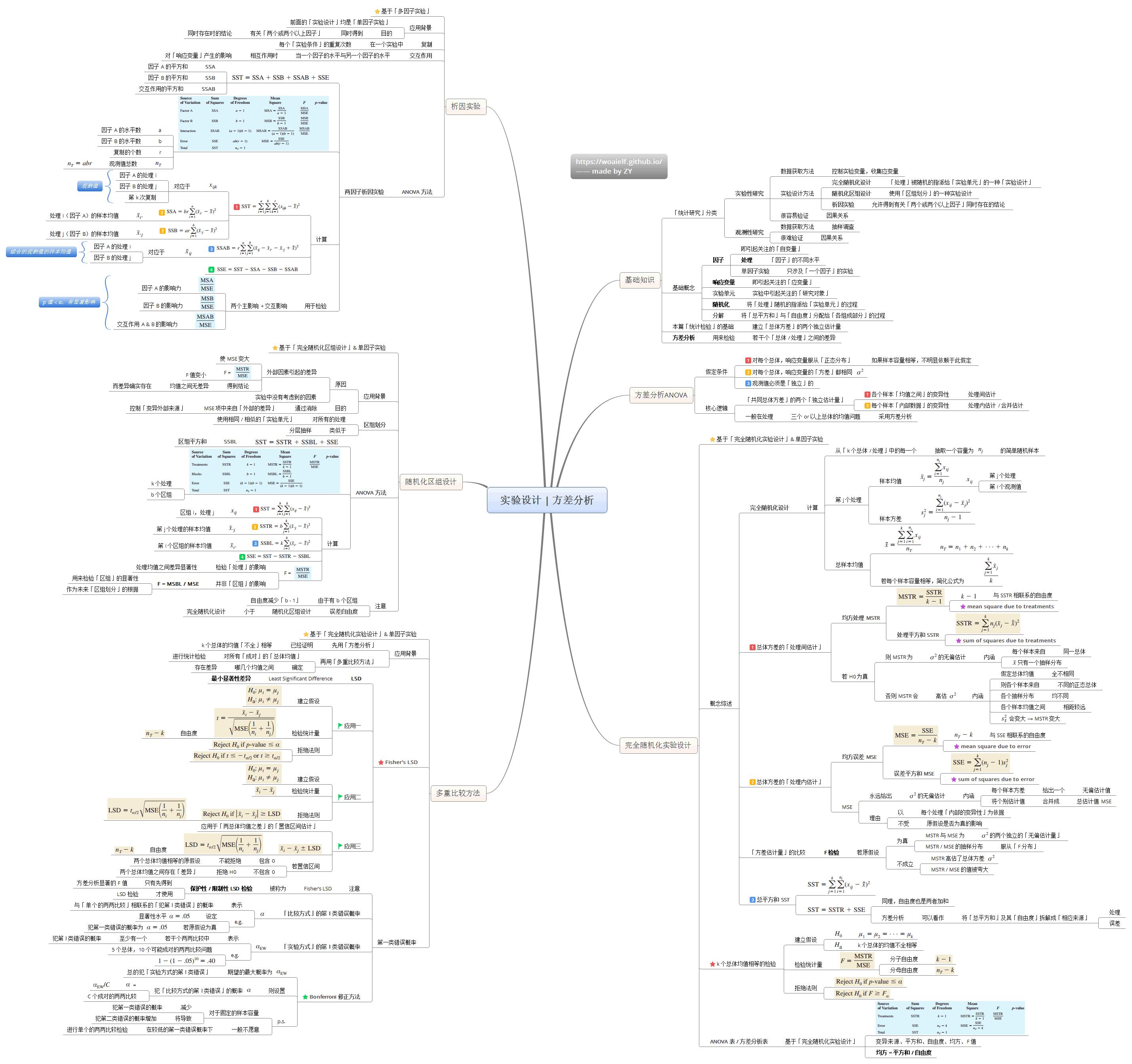 11-实验设计_方差分析.png