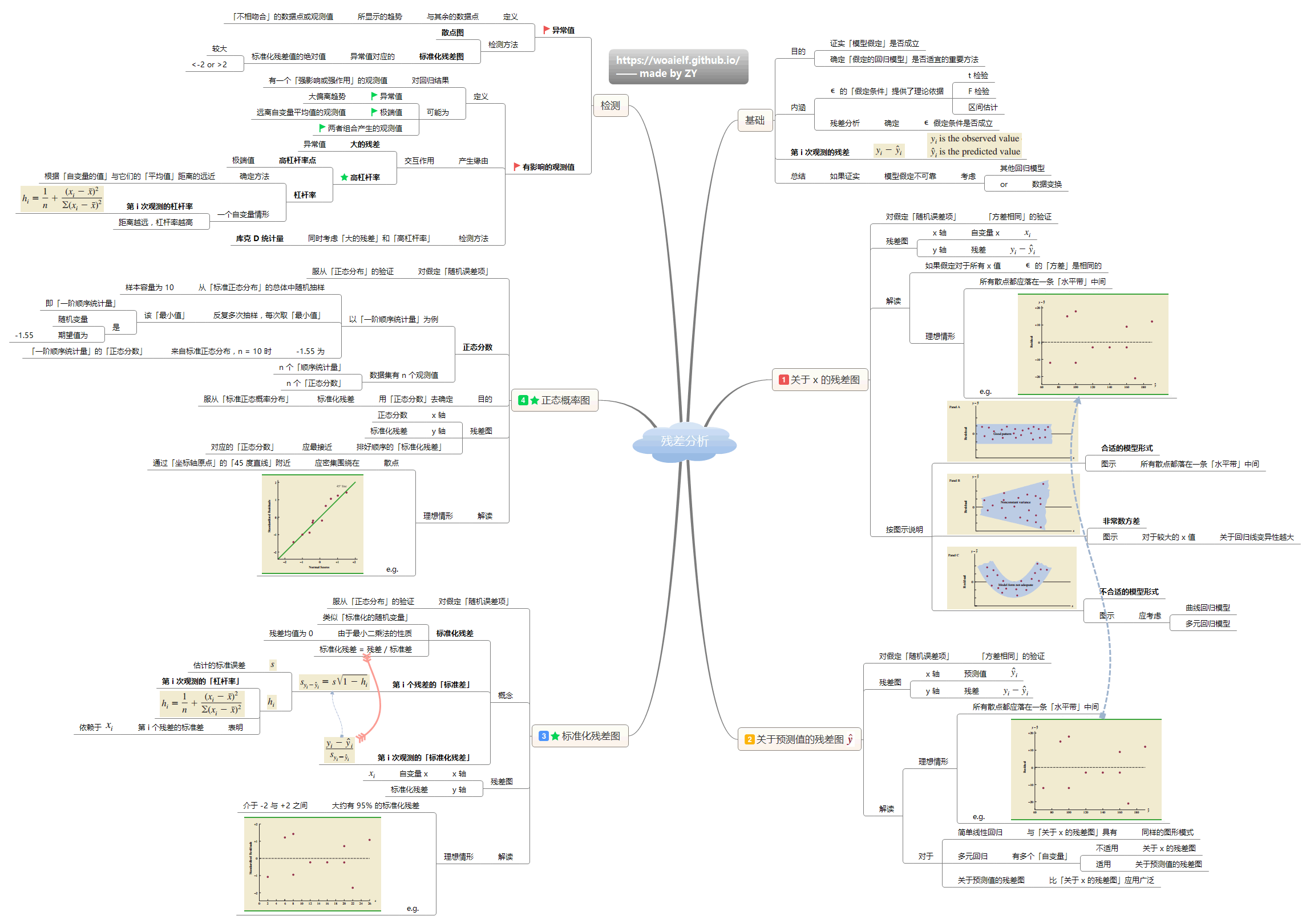 13-残差分析.png