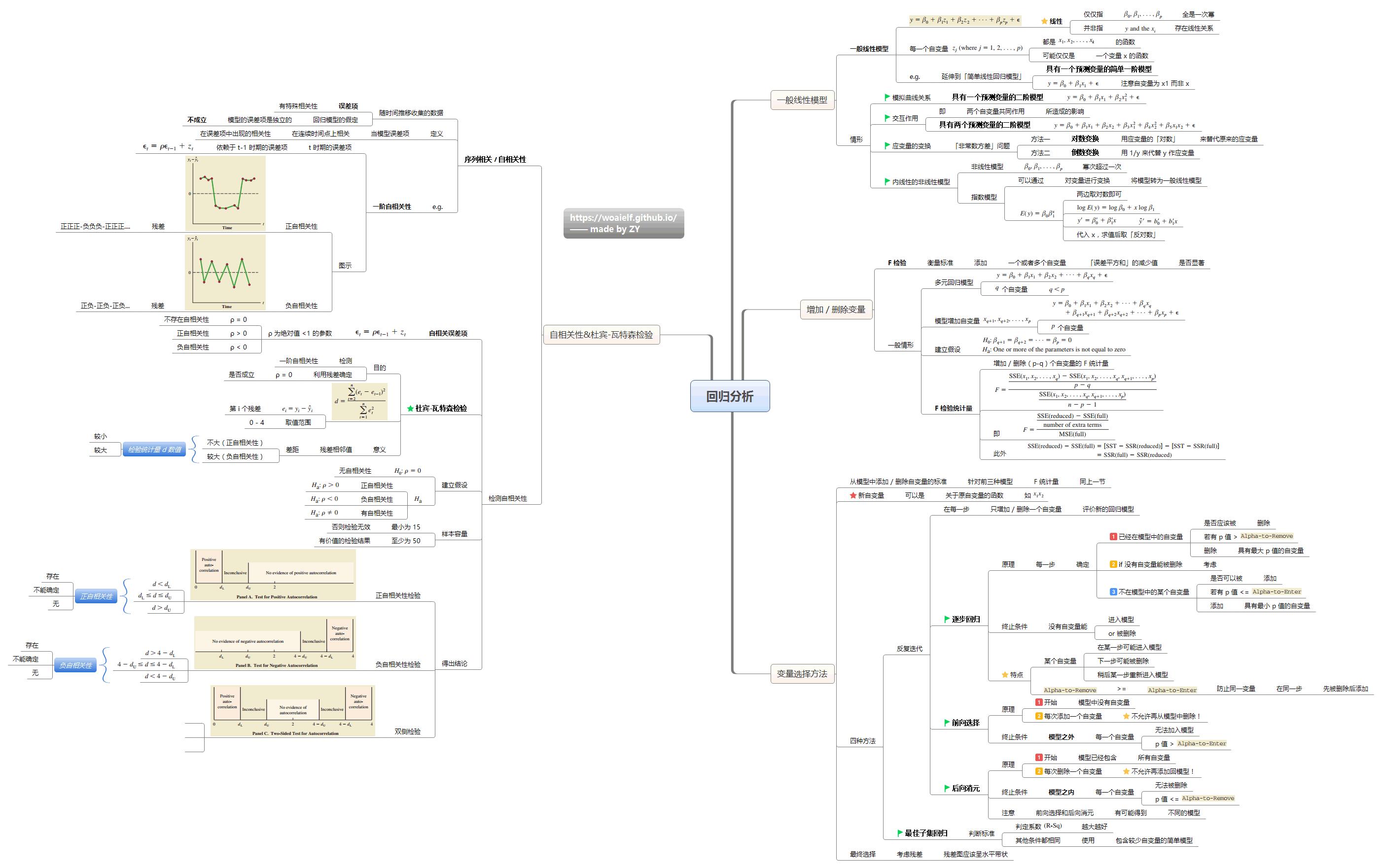 15-回归分析.png