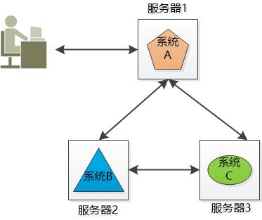 小白科普:分布式和集群