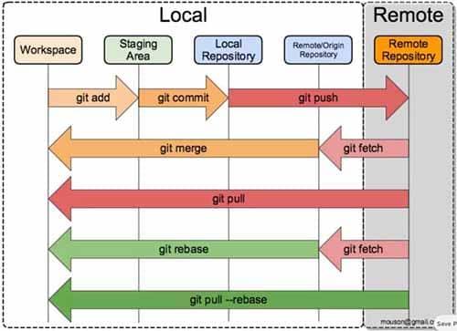 Git 的 4 个阶段的撤销更改