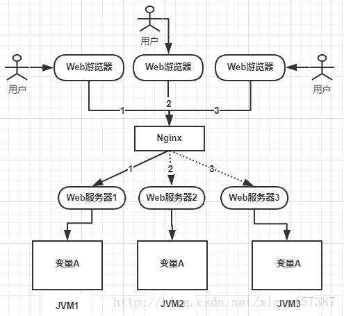 分布式锁简单入门以及三种实现方式介绍