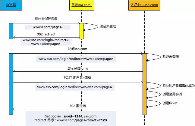 CAS单点登录流程梳理