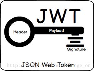 Json Web Token JWT的Java使用 (JJWT)