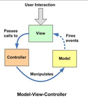 MVC、MVP、MVVM使用关系总结