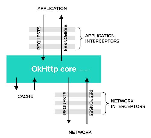 OkHttp3 之 Interceptors 拦截器(二)