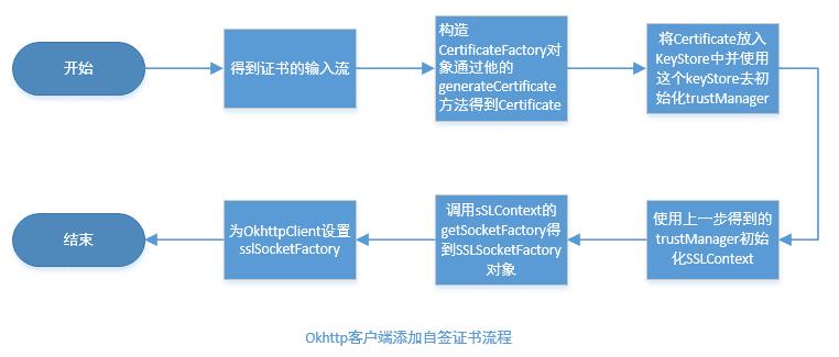 OkHttp3之Https访问(五)