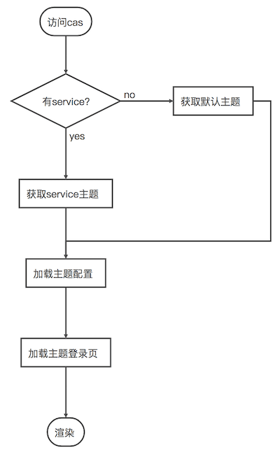 Cas 5.2.x版本使用 —— 自定义登录界面 / 自定义主题风格(十二)