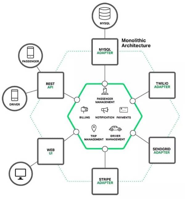 微服务并非Spring Cloud和Dubbo,下一代微服务是什么?