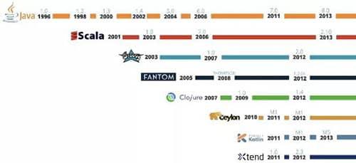 Java 已老,Kotlin 或将取而代之!