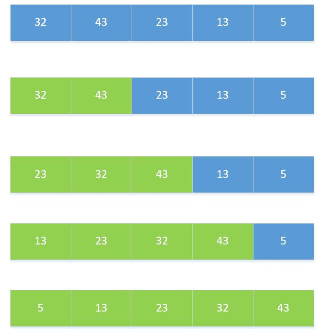 一遍记住Java常用的八种排序算法与代码实现