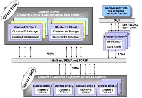 分布式文件系统介绍