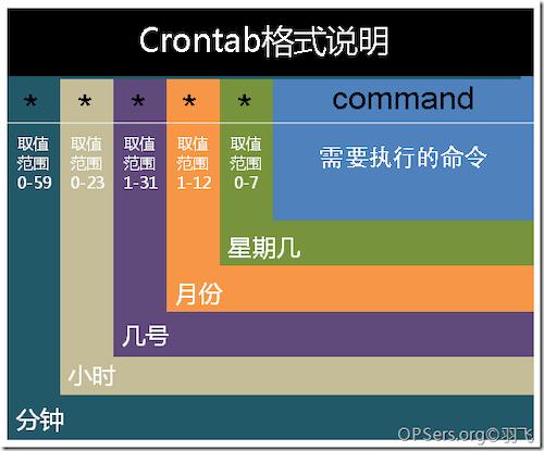 Linux定时任务 Crontab 命令