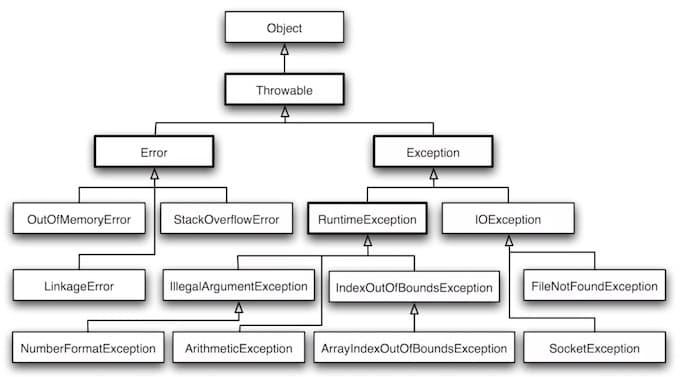 如何善用Java异常?