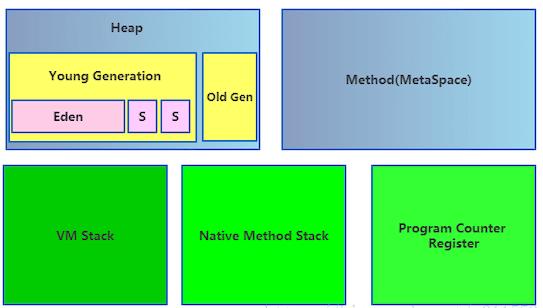 jvm 指令工具 jstat 命令(Java虚拟机统计监控工具)