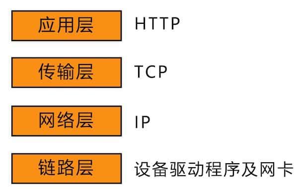 一个HTTP请求的曲折经历