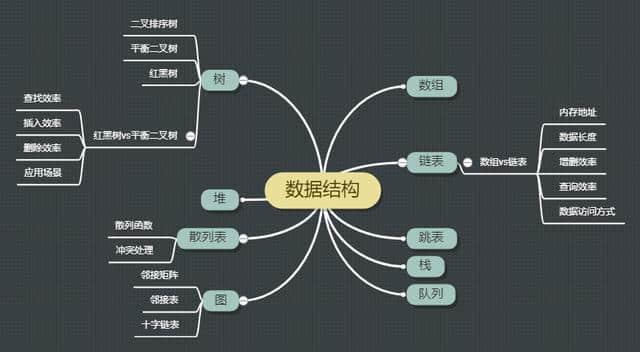 24张图弄懂九大常见数据结构