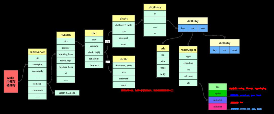 Redis 数据内部存储的数据结构