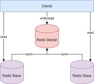 Redis 集群的三种方式